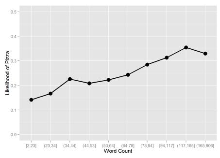 SYC_Carmen_Graph2